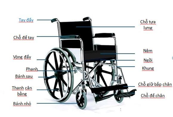 Cấu tạo cơ bản của chiếc xe lăn